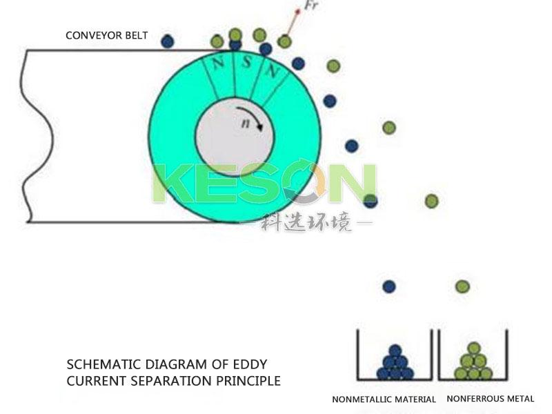 Eddy current separator